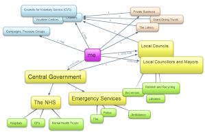 map showing how services and decision making fit together